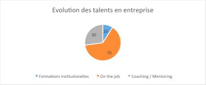 70% des talents en entreprises se révèlent sur le lieu de travail